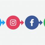 Promotion des entreprises dans les médias sociaux ?